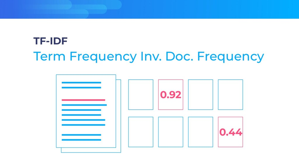 TF-IDF Term Frequency Inv. Doc. Frequency 0.92 ...