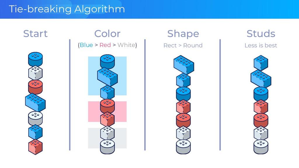 Tie-breaking Algorithm Color Shape Studs (Blue ...