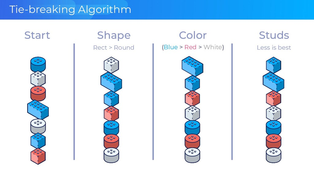 Tie-breaking Algorithm Color (Blue > Red > Whit...