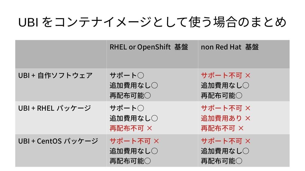 UBI をコンテナイメージとして使う場合のまとめ RHEL or OpenShift 基盤 n...