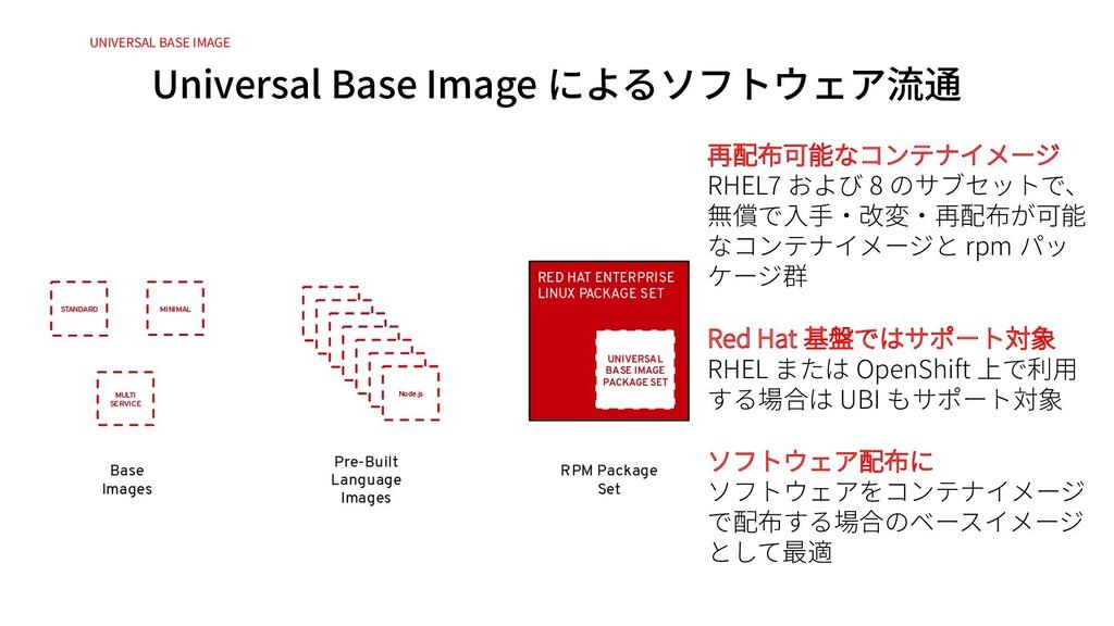 Universal Base Image によるソフトウェア流通 UNIVERSAL BASE...