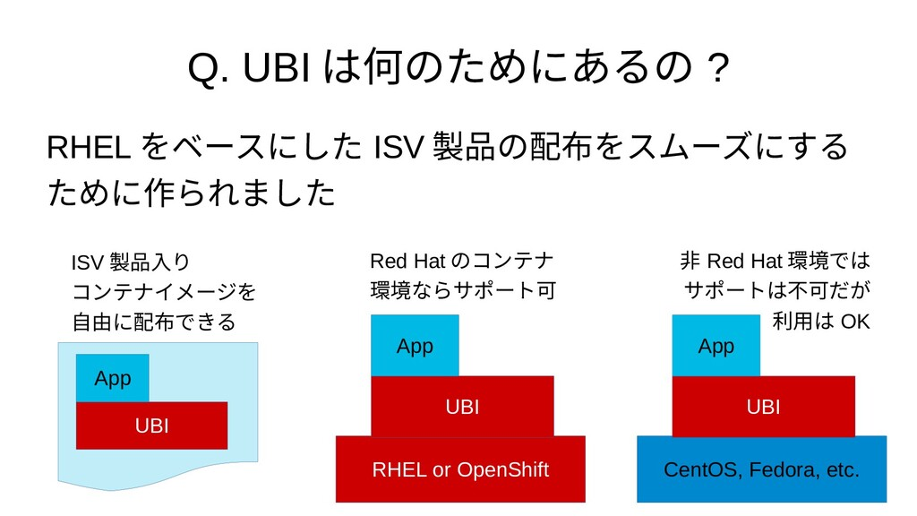 Q. UBI は何のためにあるの ? RHEL をベースにした ISV 製品の配布をスムーズに...