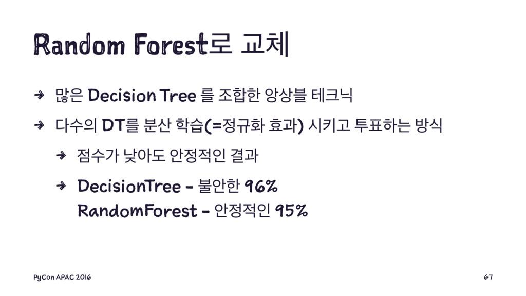 Random Forest۽ Ү 4 ݆ Decision Tree ܳ ઑೠ ঔ࠶ ...