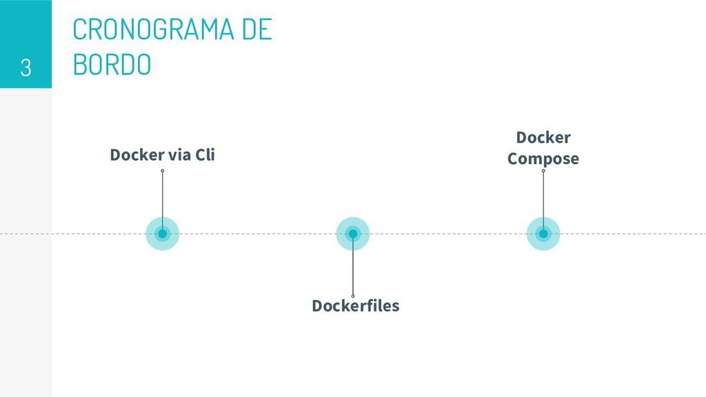 CRONOGRAMA DE BORDO 3 Docker via Cli Dockerfile...
