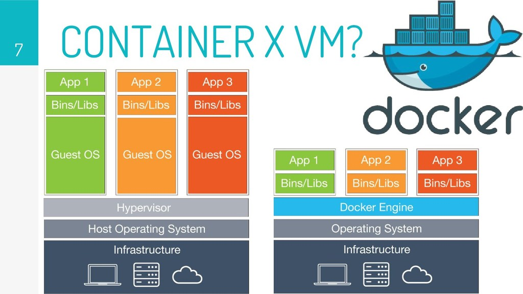 CONTAINER X VM? 7