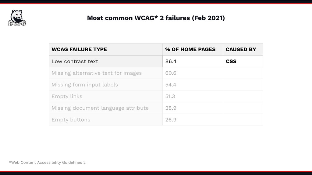 WCAG FAILURE TYPE % OF HOME PAGES CAUSED BY Low...