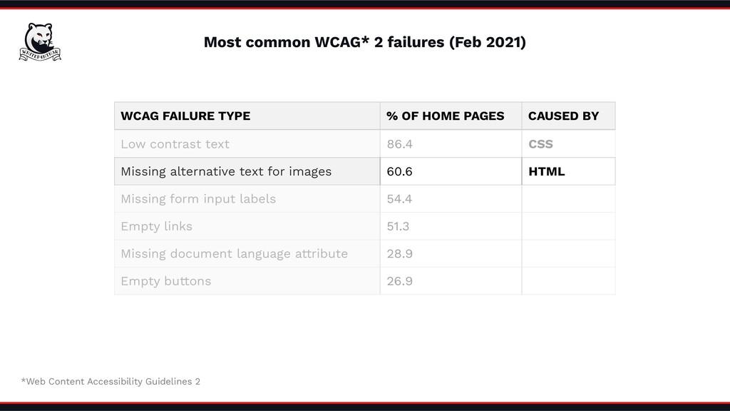 Most common WCAG* 2 failures (Feb 2021) *Web Co...
