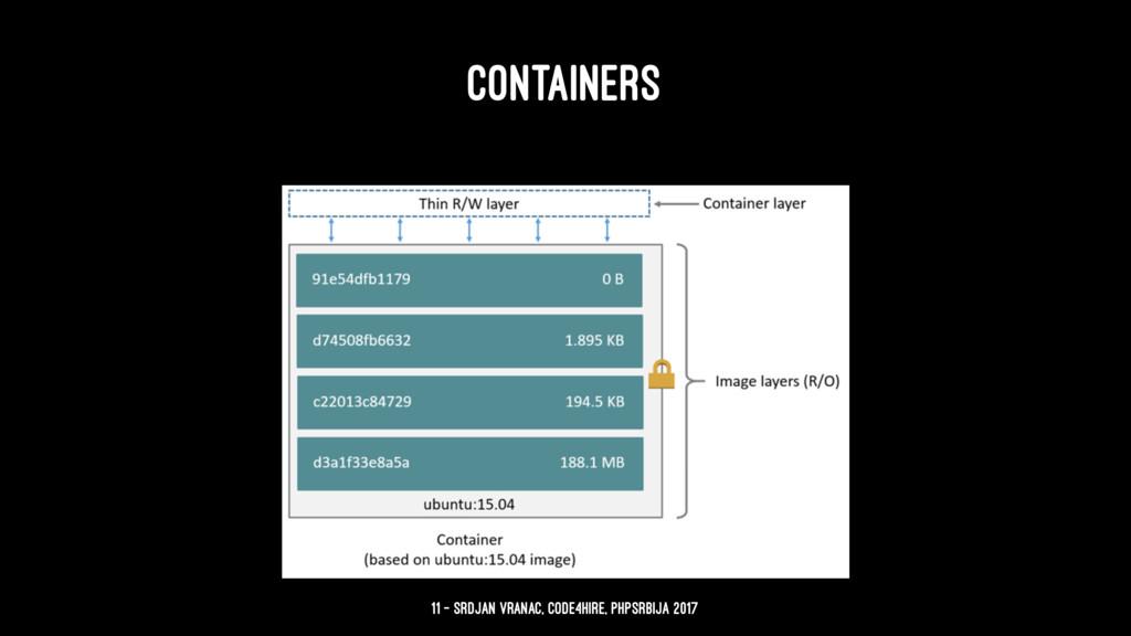 CONTAINERS 11 — Srdjan Vranac, Code4Hire, PHPSr...