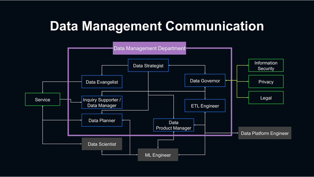 Data Management Communication Data Strategist D...