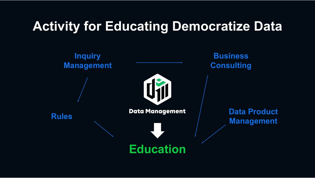 Activity for Educating Democratize Data Educati...