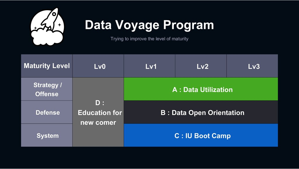 Data Voyage Program Trying to improve the level...