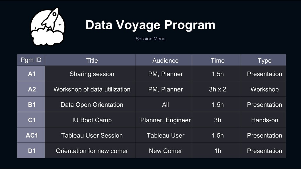 Data Voyage Program Session Menu Pgm ID Title A...