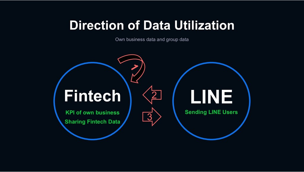 Direction of Data Utilization Own business data...