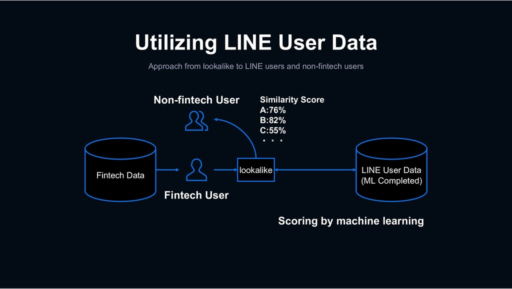 Utilizing LINE User Data Approach from lookalik...