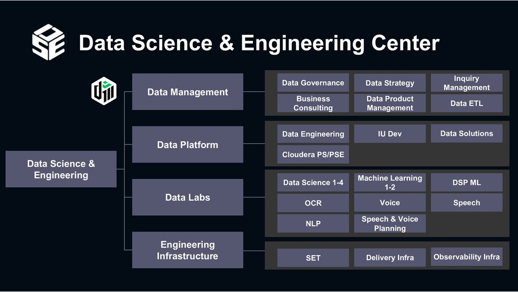 Data Science & Engineering Center Data Science ...