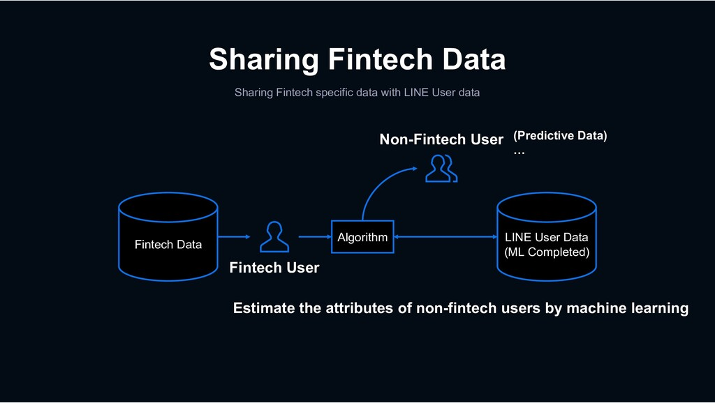 Sharing Fintech Data Sharing Fintech specific d...