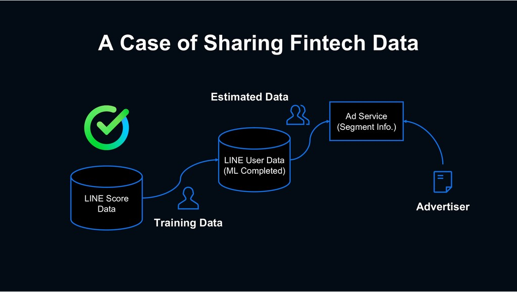 A Case of Sharing Fintech Data LINE Score Data ...