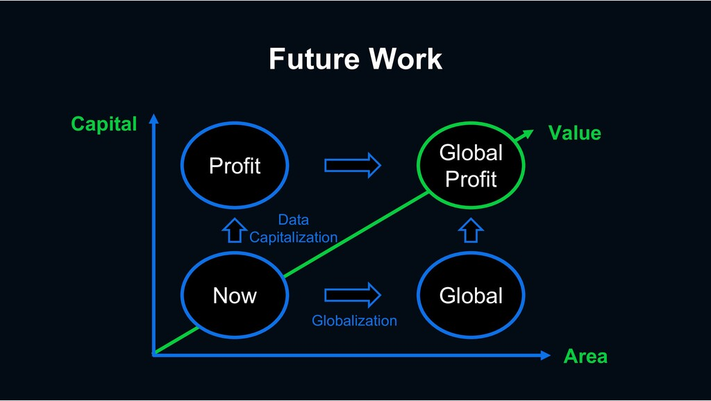 Future Work Value Global Profit Global Area Glo...