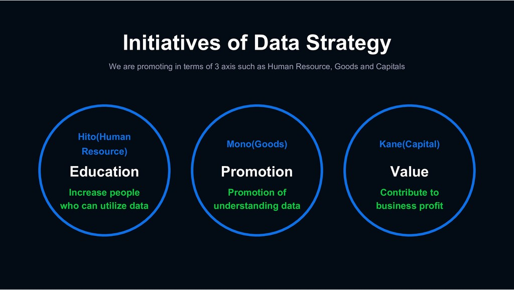 Initiatives of Data Strategy We are promoting i...