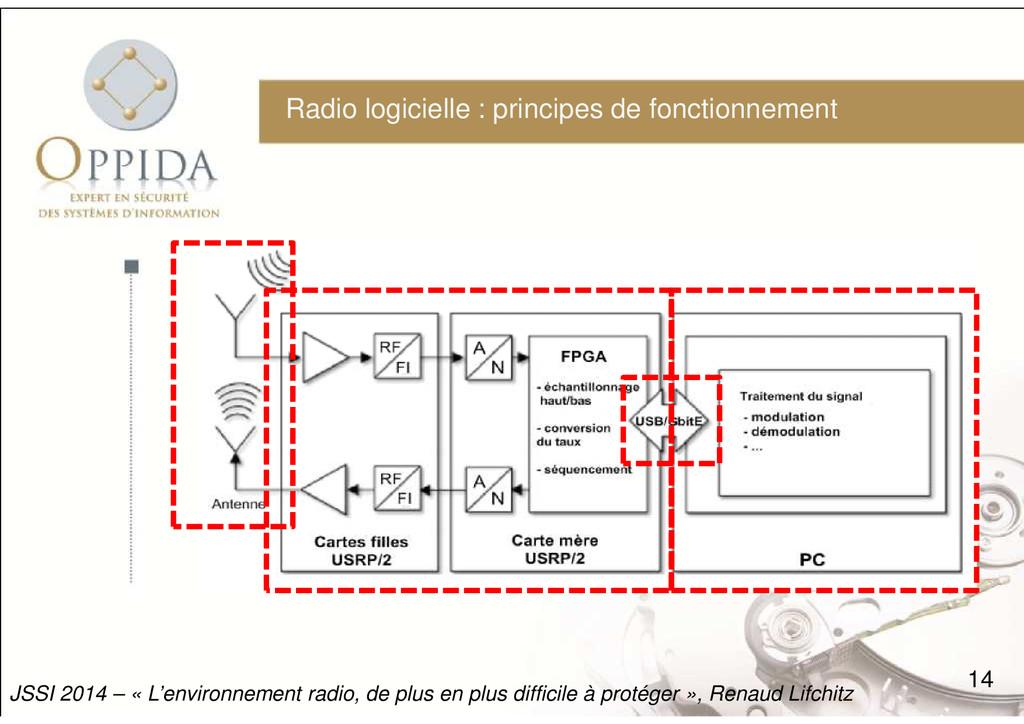 Radio logicielle : principes de fonctionnement ...