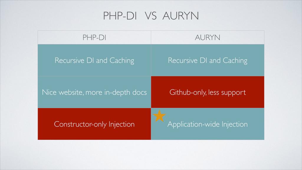 PHP-DI VS AURYN PHP-DI AURYN Recursive DI and C...