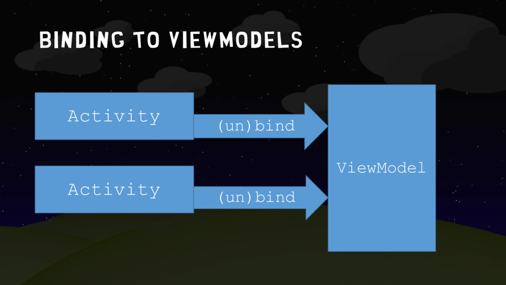Binding to ViewMODELS Activity Activity ViewMod...