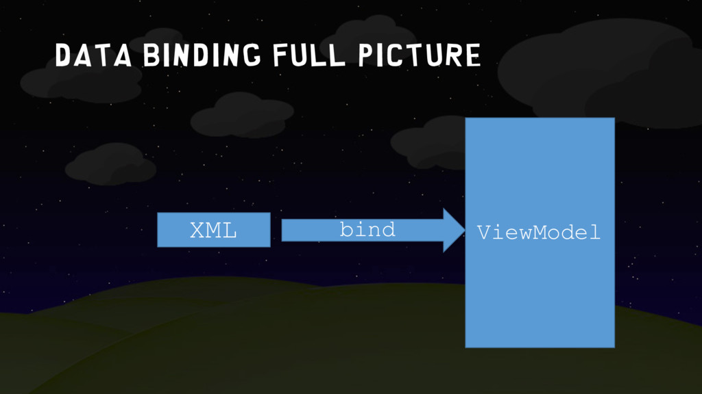 Data binding full picture XML ViewModel bind