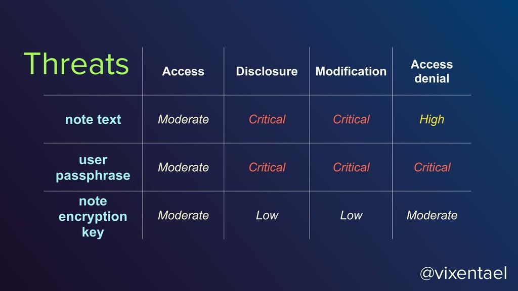 @vixentael Access Disclosure Modification Acces...