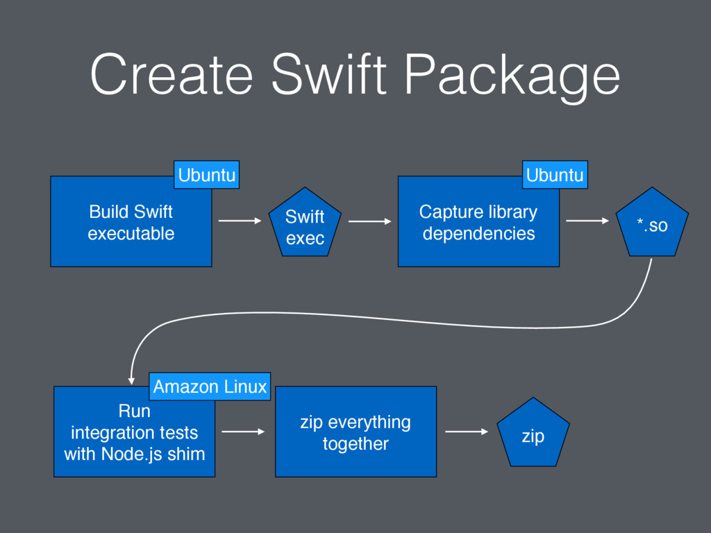 Create Swift Package Build Swift executable Cap...