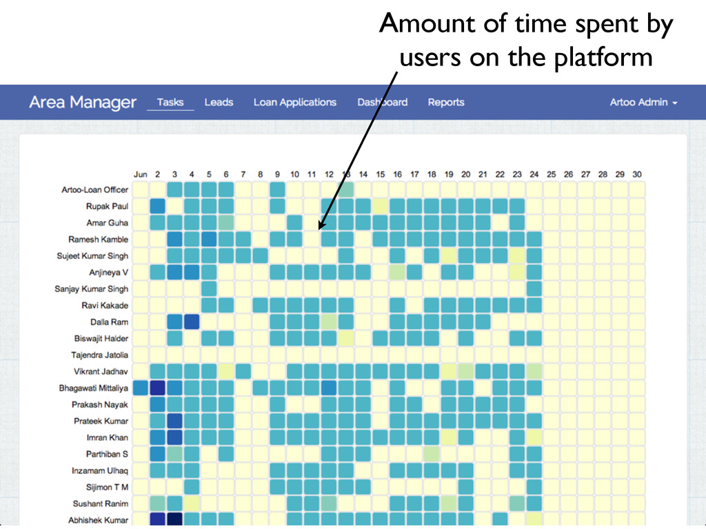 Amount of time spent by users on the platform