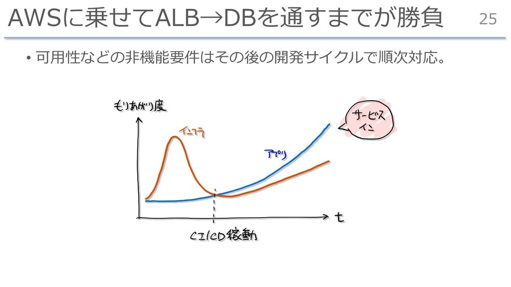 AWSに乗せてALB→DBを通すまでが勝負 • 可⽤性などの⾮機能要件はその後の開発サイクルで...