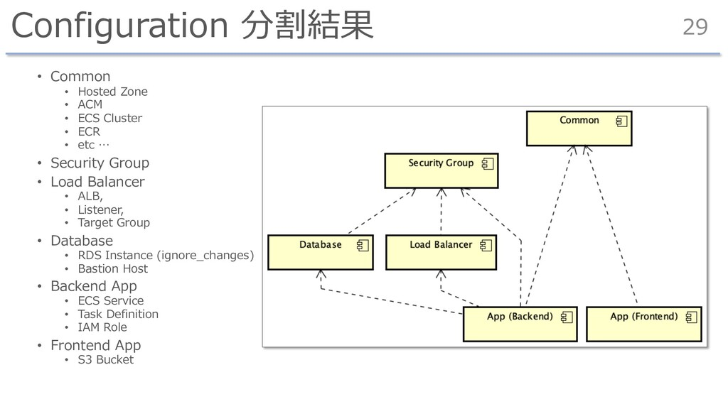 Configuration 分割結果 • Common • Hosted Zone • ACM...