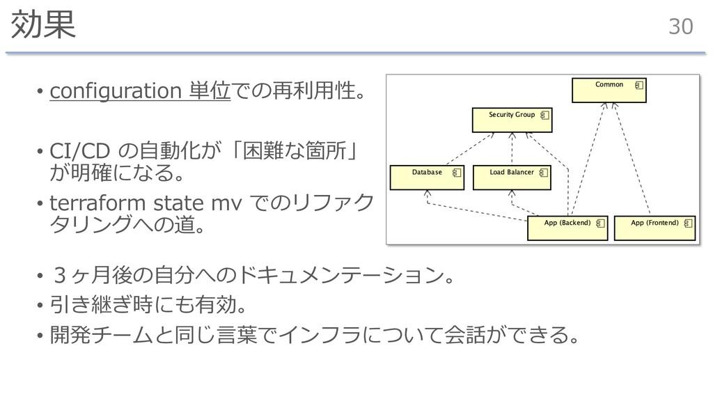 効果 • configuration 単位での再利⽤性。 • CI/CD の⾃動化が「困難な箇...