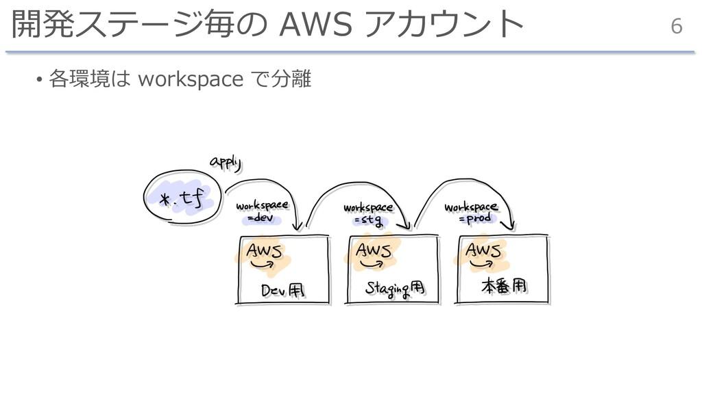 開発ステージ毎の AWS アカウント • 各環境は workspace で分離 6