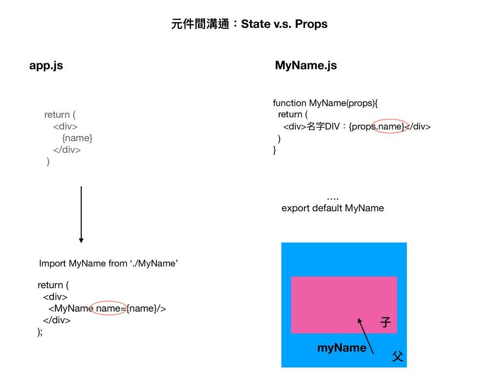 元件間溝通:State v.s. Props app.js Import MyName fro...