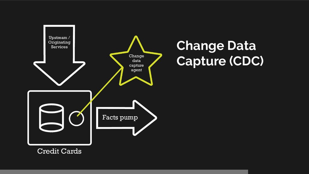 Change Data Capture (CDC)