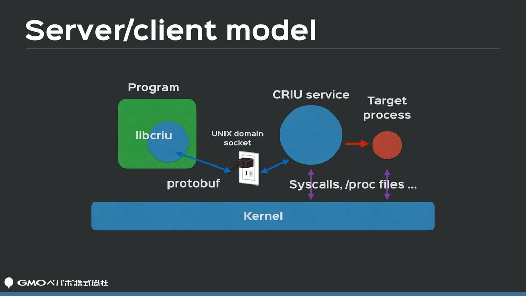Server/client model Program CRIU service UNIX d...