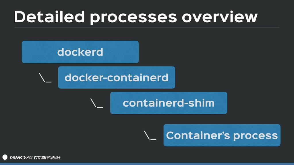 Detailed processes overview dockerd docker-cont...