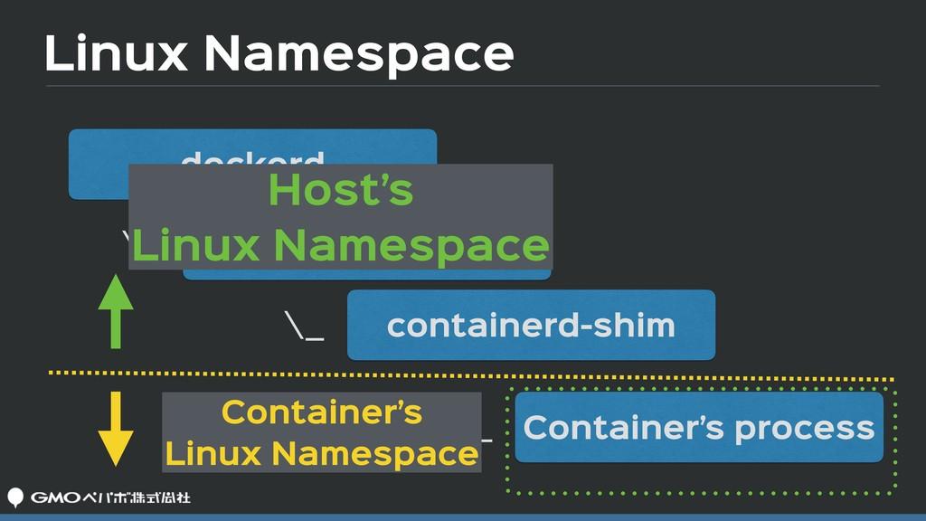Linux Namespace dockerd docker-containerd conta...