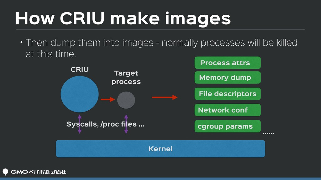 How CRIU make images • Then dump them into imag...