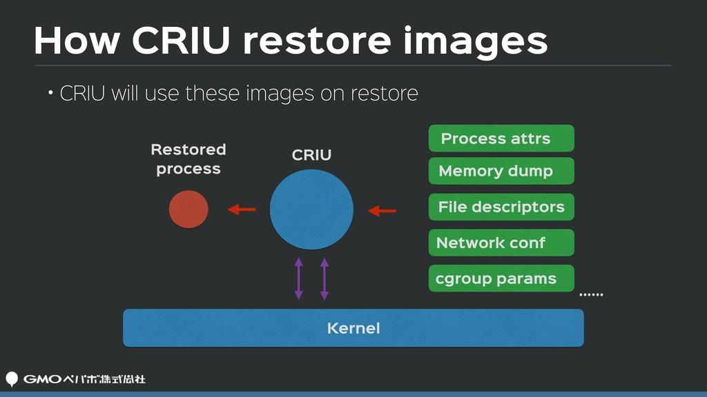 How CRIU restore images CRIU Restored process ...