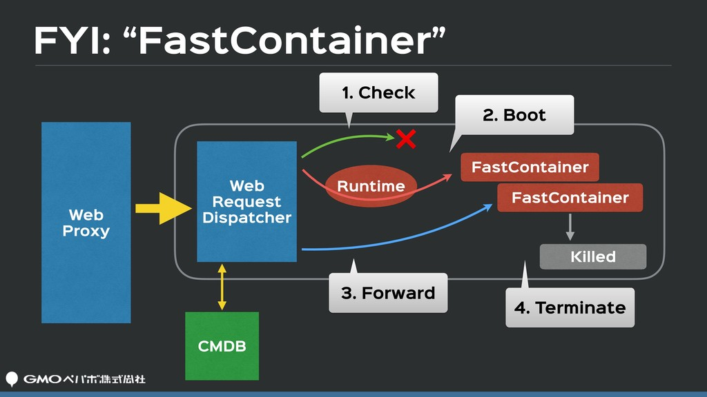 """FYI: """"FastContainer"""" Web  Proxy Web  Request  D..."""