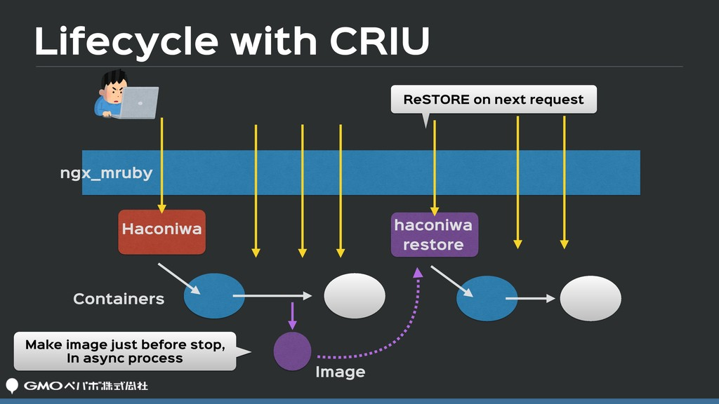 Lifecycle with CRIU ngx_mruby Haconiwa Containe...