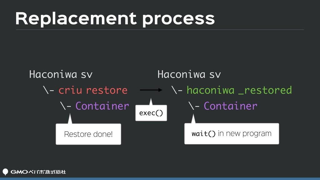 Replacement process Haconiwa sv \- criu restore...