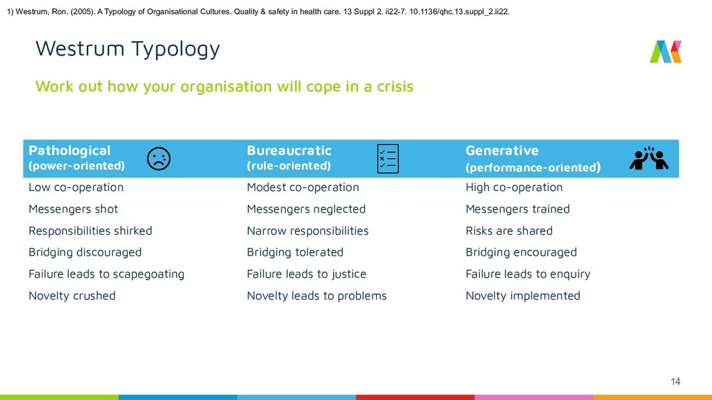 14 Westrum Typology Work out how your organisat...