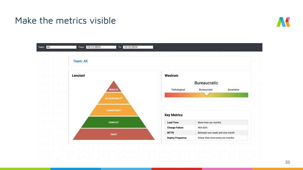 33 Make the metrics visible