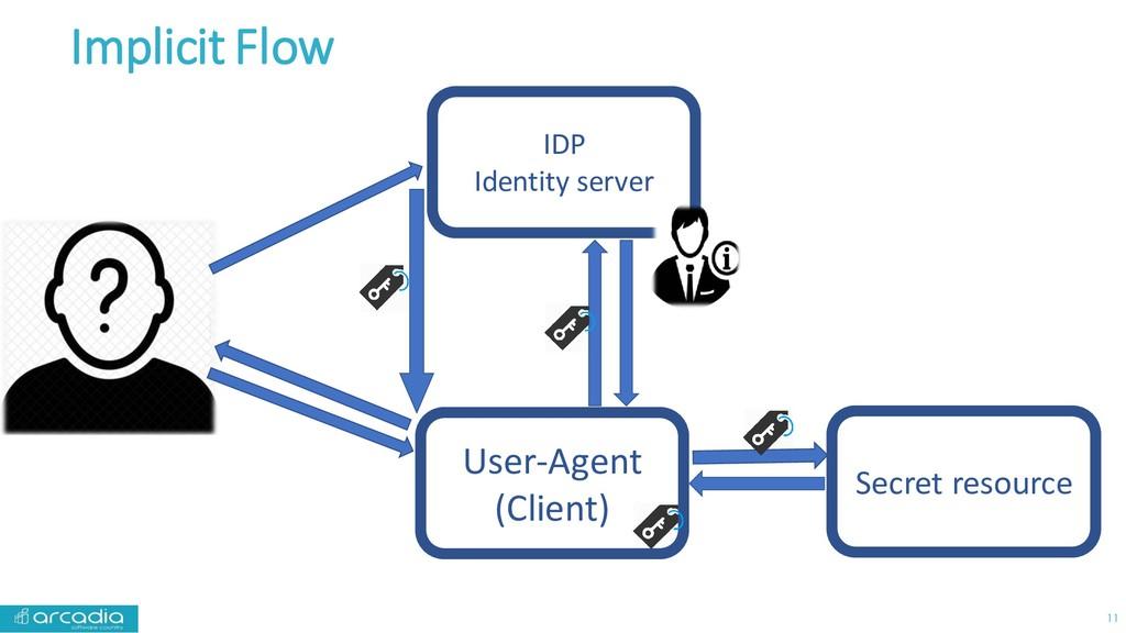 Implicit Flow 11 Secret resource IDP Identity s...