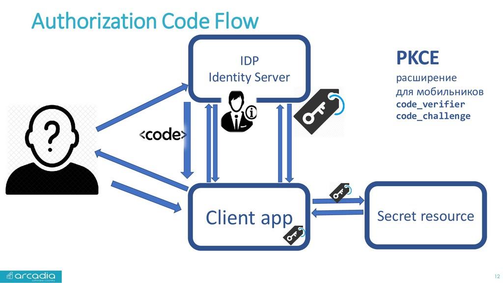 Client app Authorization Code Flow 12 Secret re...