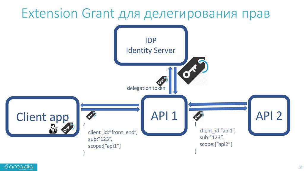 API 1 Extension Grant для делегирования прав 33...