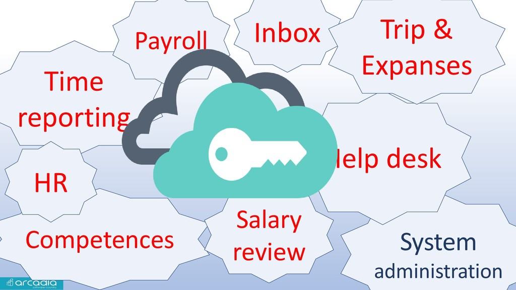 6 Competences Salary review Time reporting Inbo...
